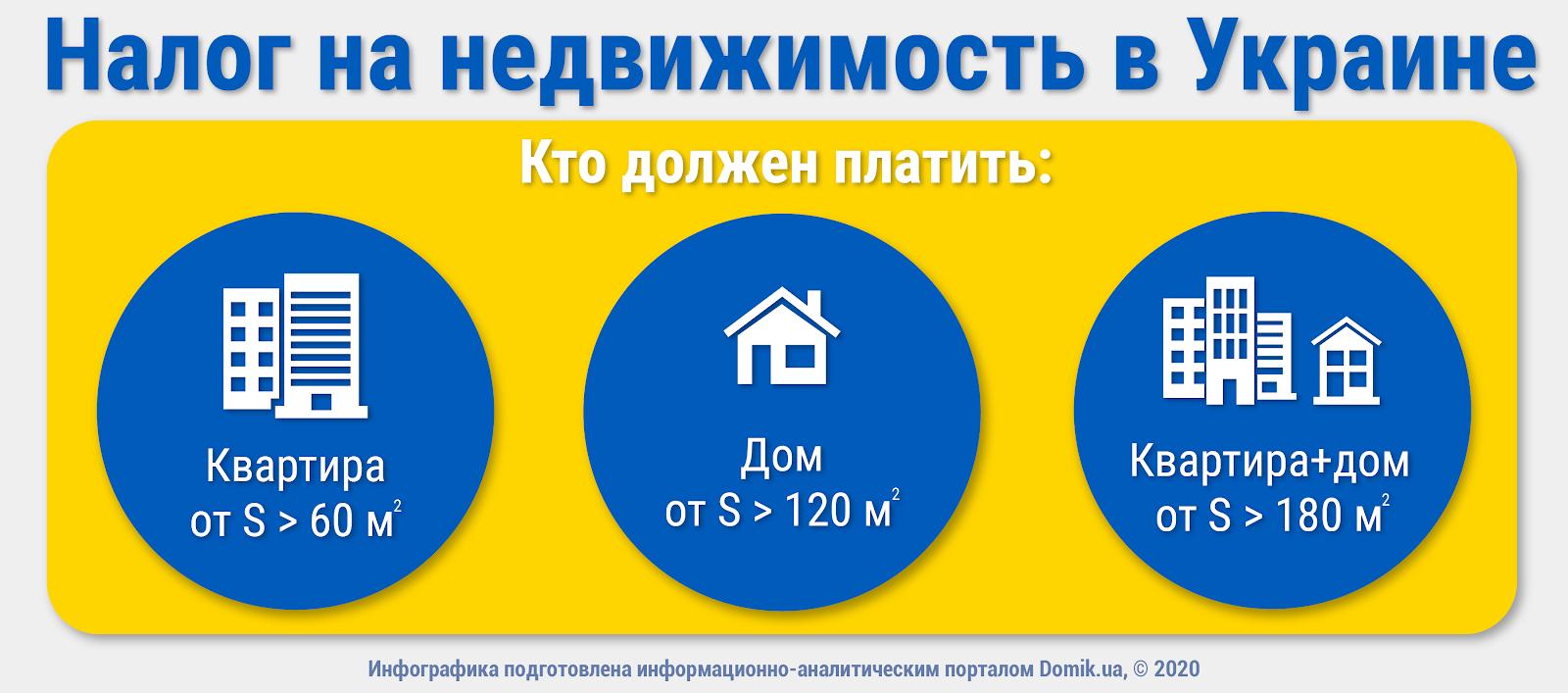 как платить налог на недвижимость