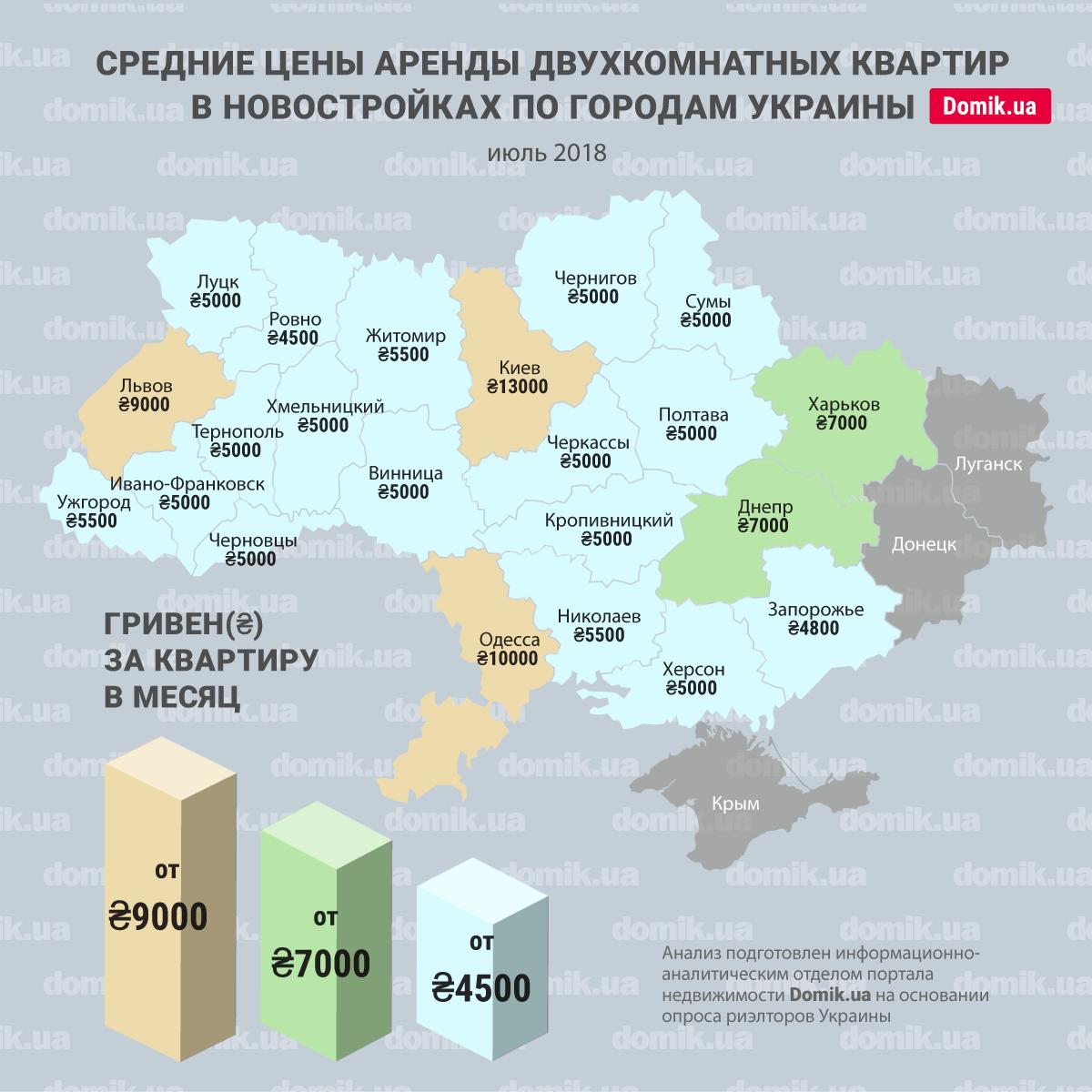 a00031e3a3192 На инфографике зафиксированы средние цены на аренду двухкомнатного жилья в  многоквартирных новых жилых домах Украины. Показатели могут разниться, ...