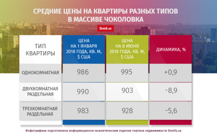 С начала нынешнего года квартиры на Чоколовке подешевели на 6,4%: подр