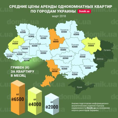 Стоимость аренды квартиры в областных центрах Украины в марте 2018 года: инфографика