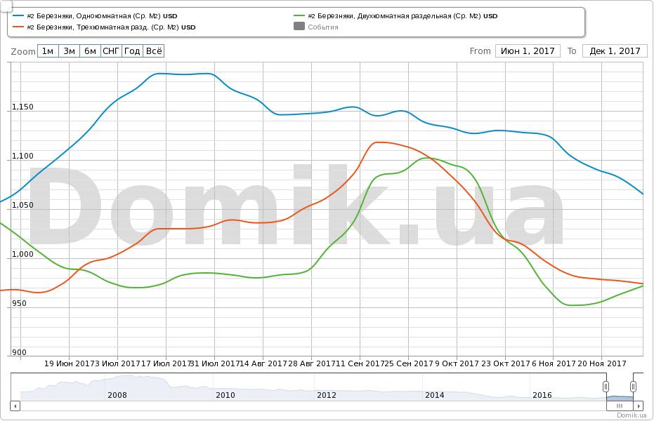 f03c021804d19 Изменение средней аппроксимированной цены предложения квартир на Березняках  :