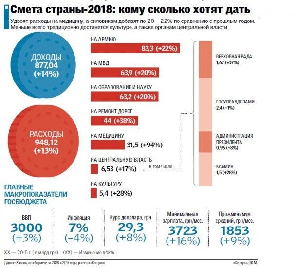 Сколько инфляции в 2018