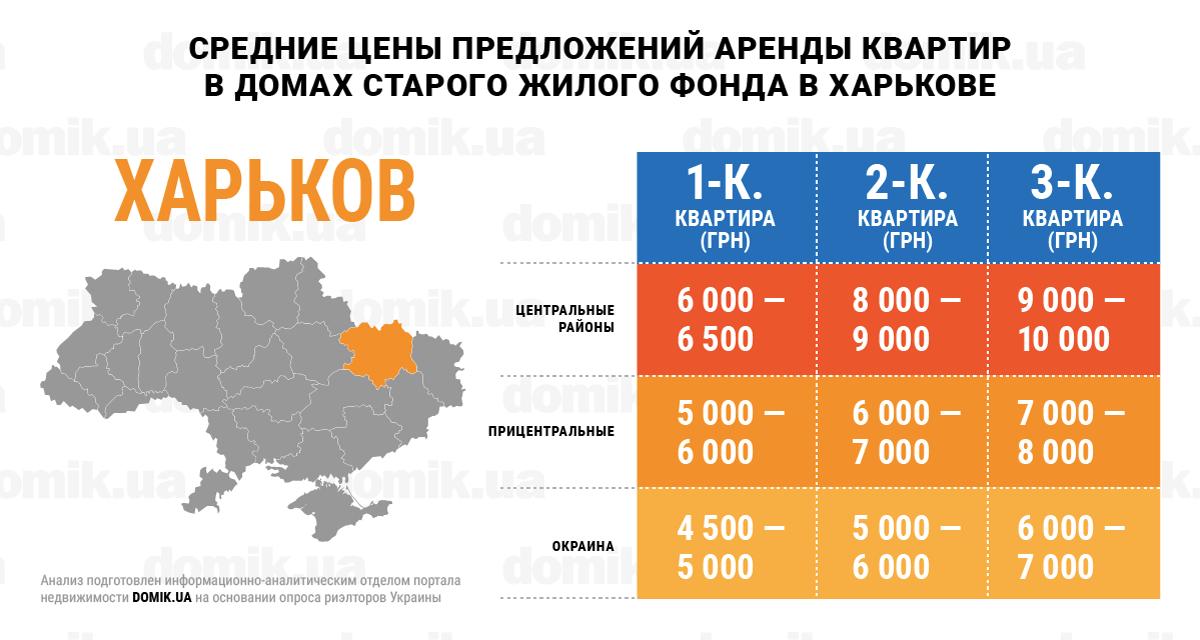 Стоимость аренды квартир в москве точность ума