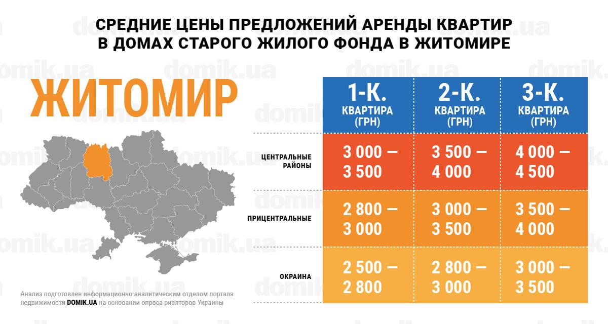 Житомир: цены на аренду квартир в декабре 2017