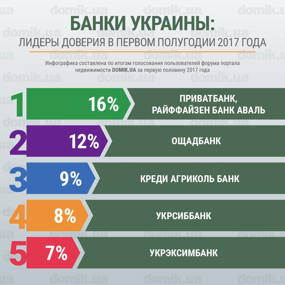 для повседневной банки украины рейтинг надежных применяется при производстве