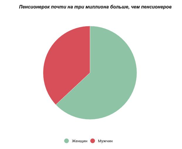 Перерасчет пенсий работающих пенсионеров украины