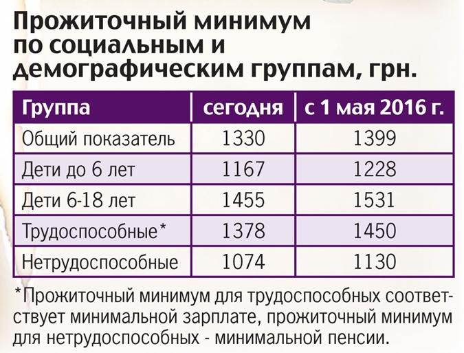 мужское продиточный минимум в 2016 может использоваться для