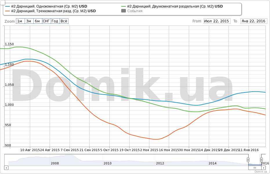 96ac545883a3e В долларах аппроксимированная средняя цена предложений однокомнатных квартир  в новостройках в Дарницком районе: