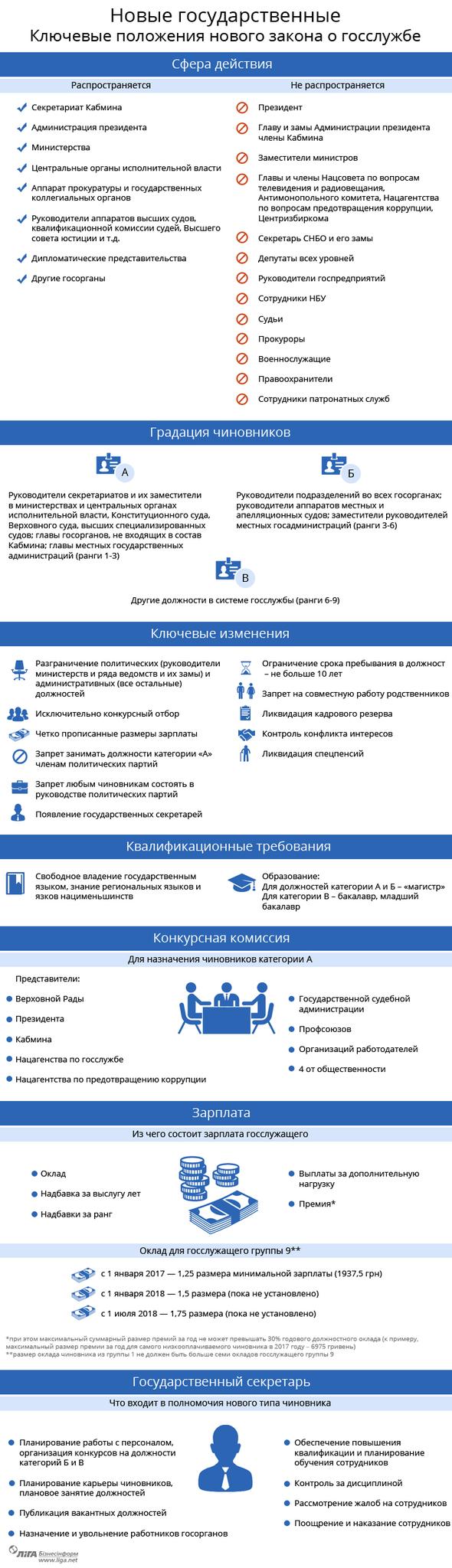 Ответы на вопросы конкурса госслужбы украины