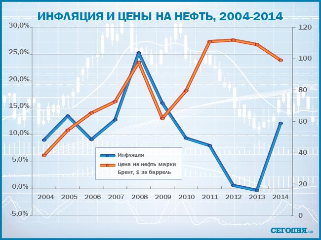 Доход и инфляция в Украине