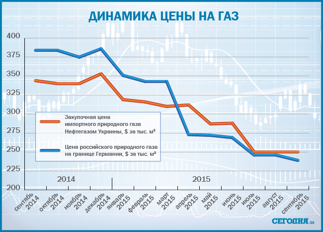 На фоне снижения цен на нефть увеличился объем поставок сжиженного газа