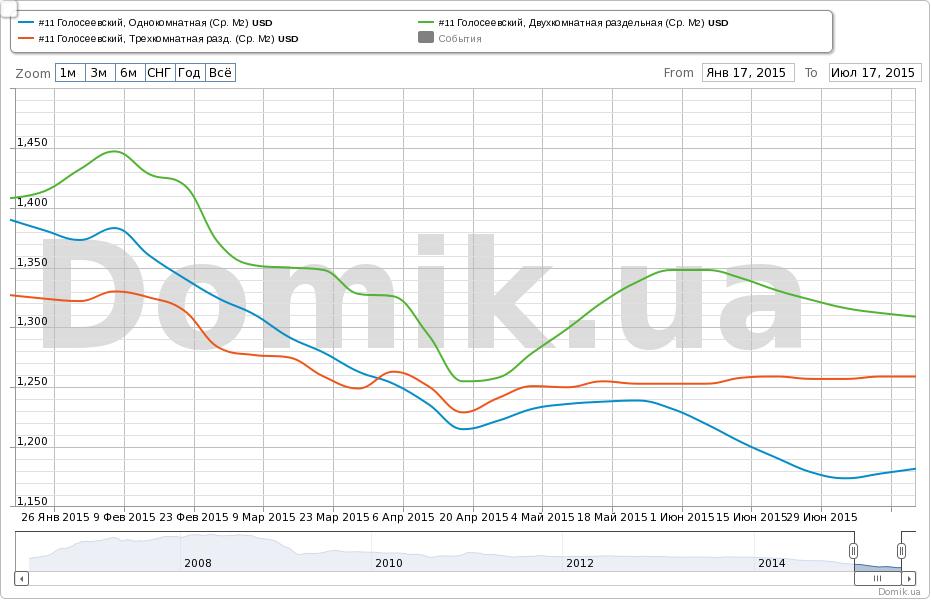 Рынок недвижимости Киева в июле: предложение и спрос