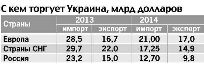 publication_238831_img1552746fd9f2554c63f18dc8ecce893b_620x0 Санкции ЕС против России бьют по украинской экономике