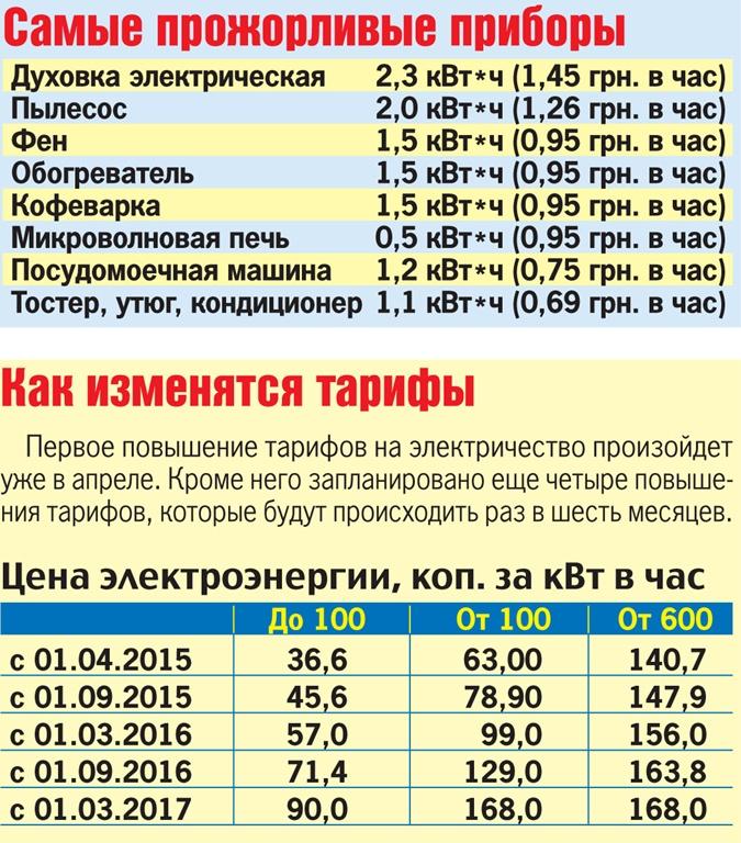 Изменение тарифов для населения с 1 января 2017 года течение
