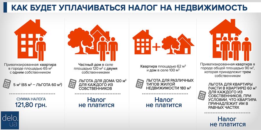 имущественый налог на жилой дом под потоотводящее