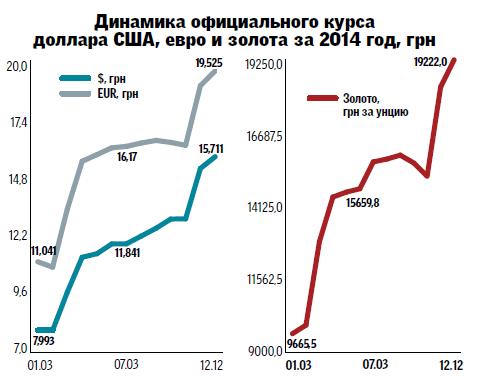 ситуация в Украине Forex