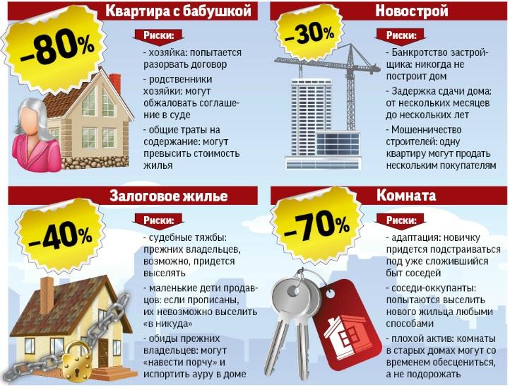 Покупка квартиры как способ выгодно вложить накопления известен давно и популярности со временем не теряет