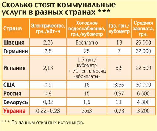 возврат стоимость природного газа нижний новгород