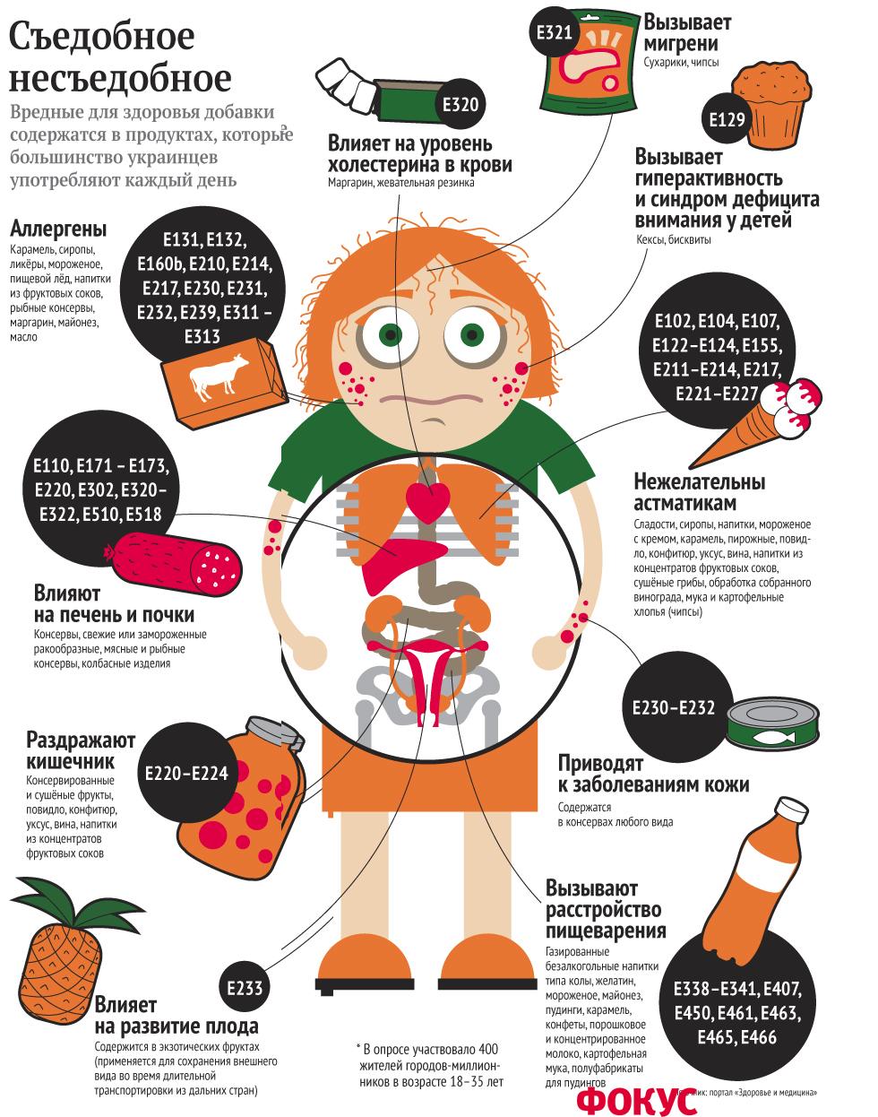 Пищевые добавки в продуктах таблица