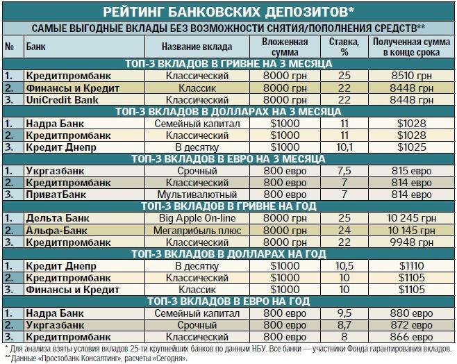 проценты по пенсионным вкладам в банках кирова 2017 термобелье, следует помнить