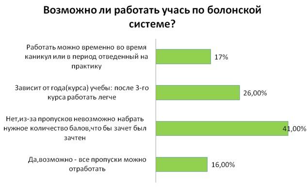 болонская система оценивания в украине баллы