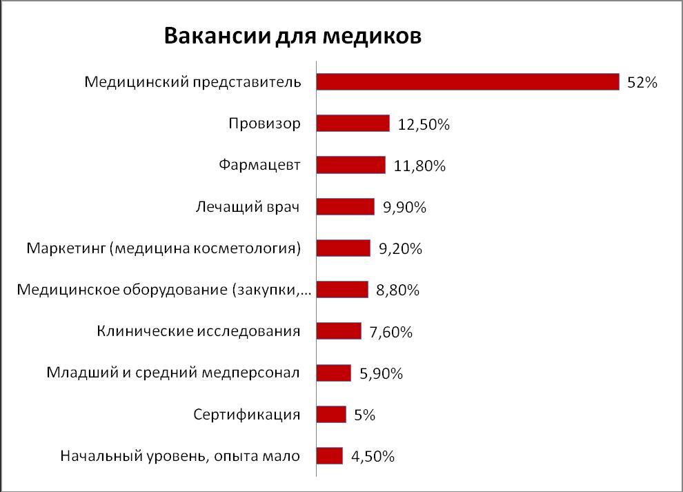 создания тянут проценты по кредиту на медицину в томске снова больничной койке