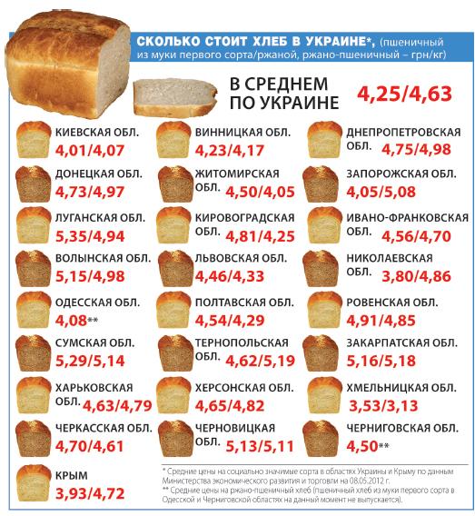 Правительства сколько стоит хлеб во львове подойдет как грация