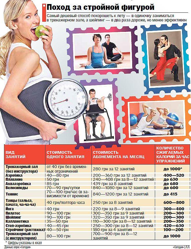 Калланетика калории за час
