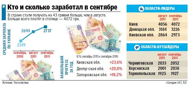 Сколько зарабатывают российские чиновники?