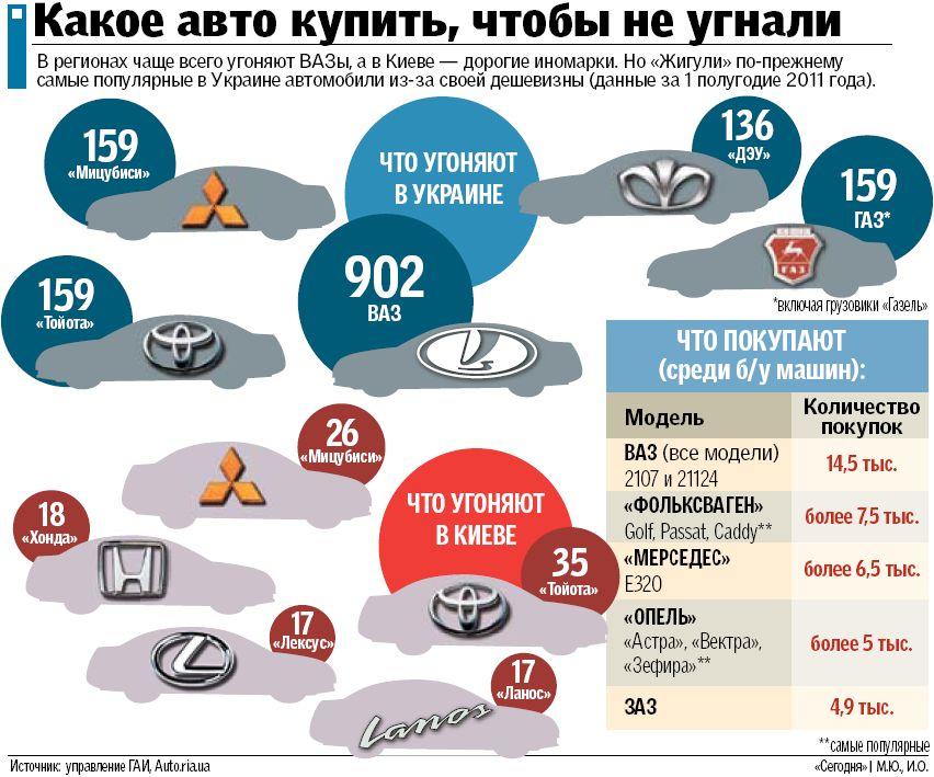 Самые популярные сайты россии по продаже и поккпке