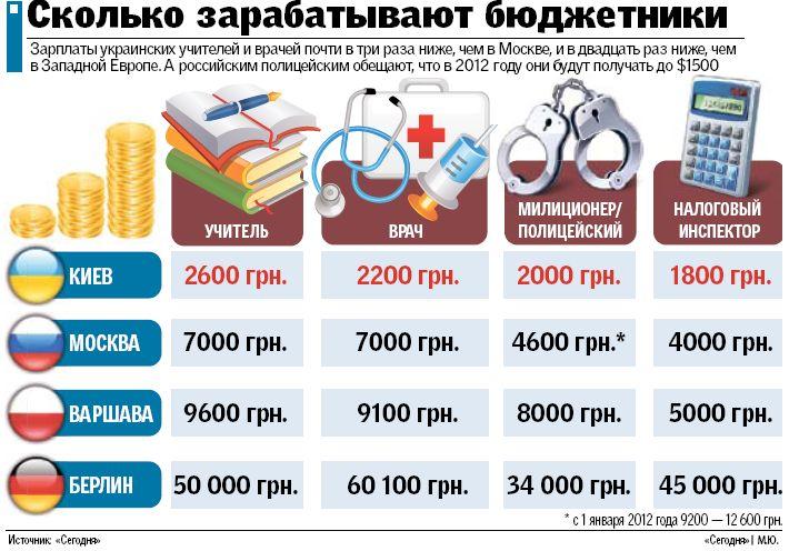 чего была сколько в россии бюджетников такое
