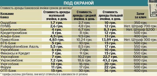 сколько стоит ячейка в втб Кохановичский