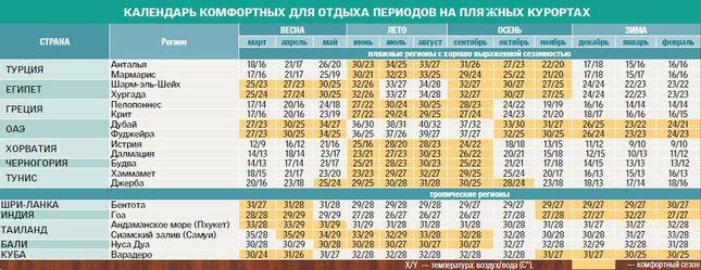 барные где в россии теплее в октябре Хочу поменять более