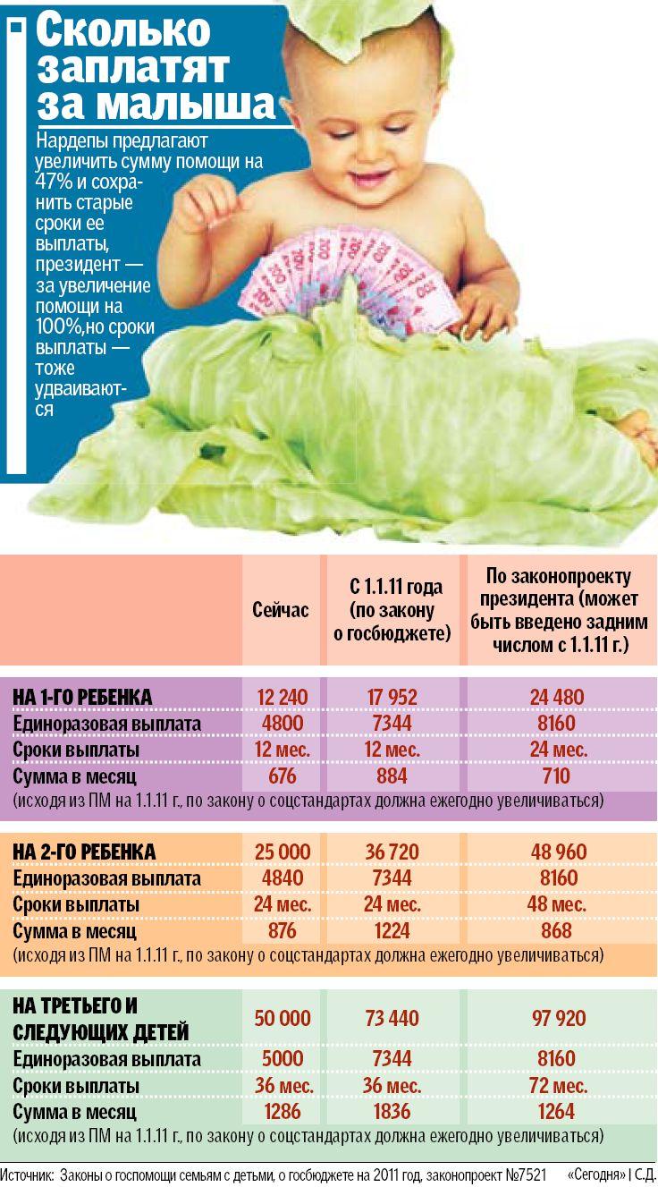 Сколько платят за третьего ребенка в 2018 в москве