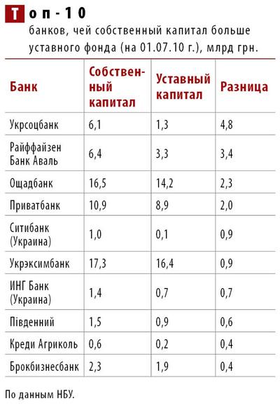 """""""Топ-10 банков…"""")."""