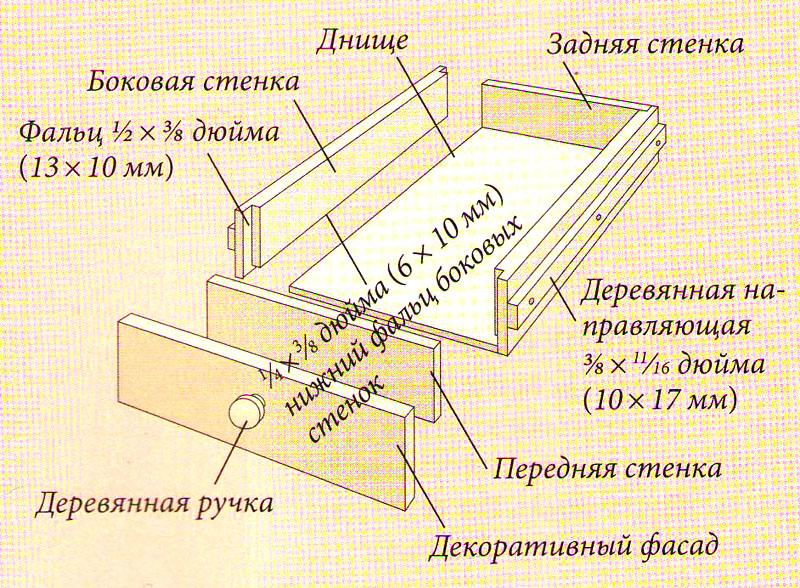 Как сделать направляющие для ящика своими руками