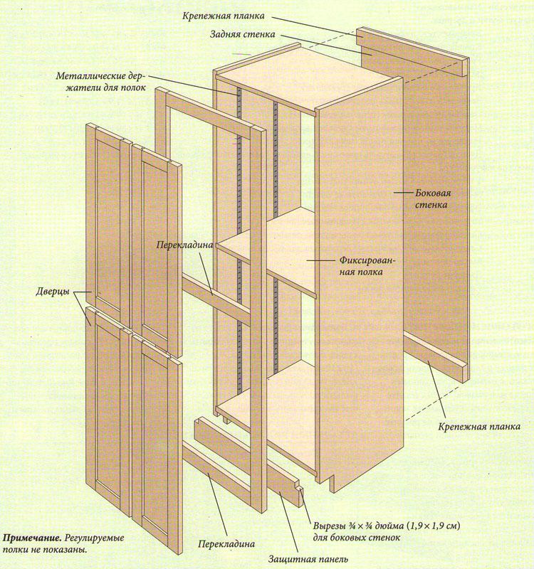 Как сделать в стенку шкаф
