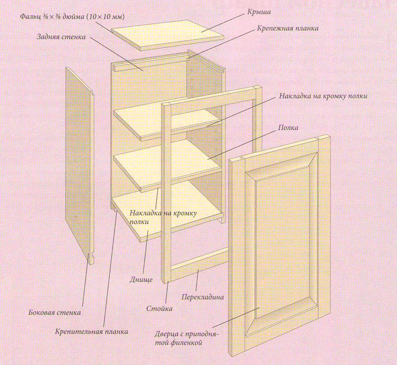Инструкция по изготовлению шкафа своими руками