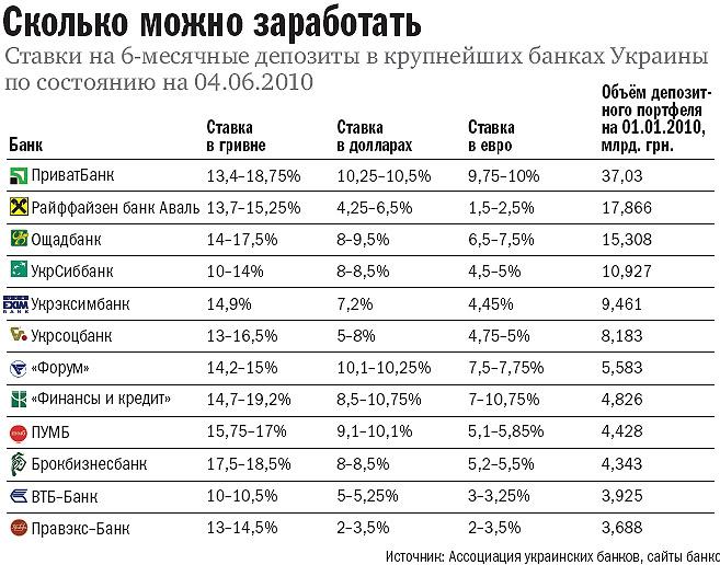 Под сколько процентов банки сша принимают вклады