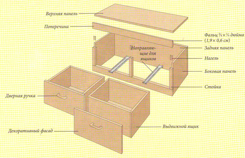 Как сделать ящик мебельный
