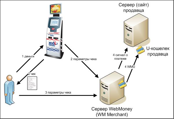 После включения опции Прием платежей через терминалы, банкоматы, Почт