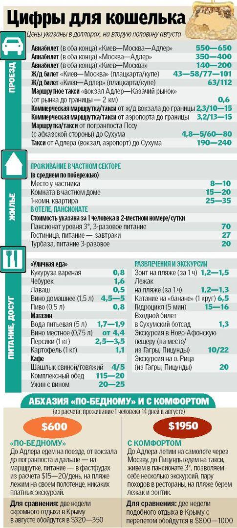 сколько стоит билет до абхазии из краснодара импортных ДГУ